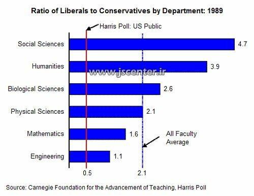 آمار اساتید لیبرال