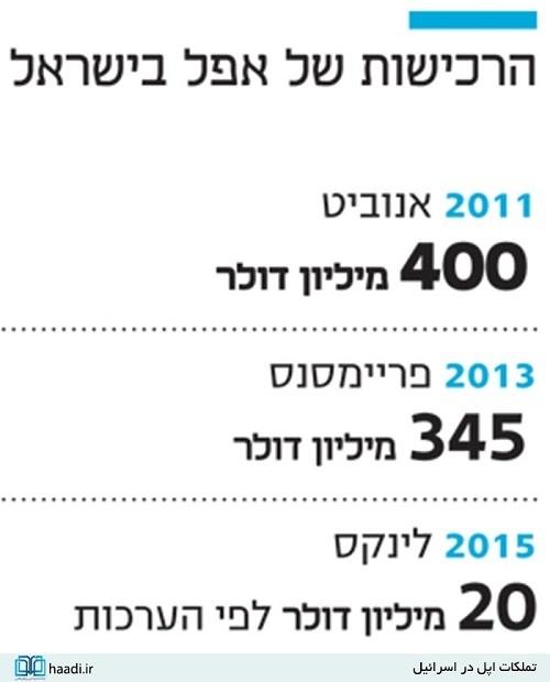 اپل در اسرائیل