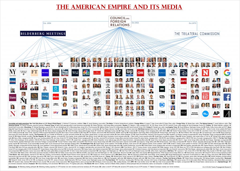 شورای روابط خارجی و کنترل رسانهها