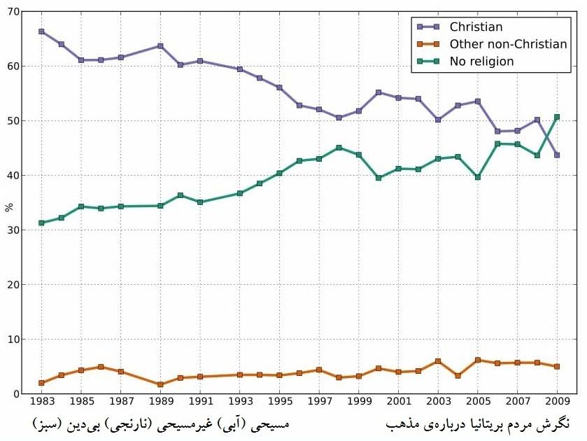 مذهب در بریتانیا
