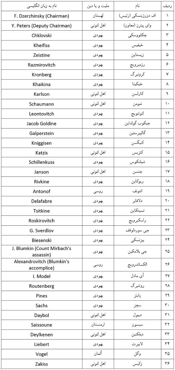 لیست مسئولین یهودی چکا