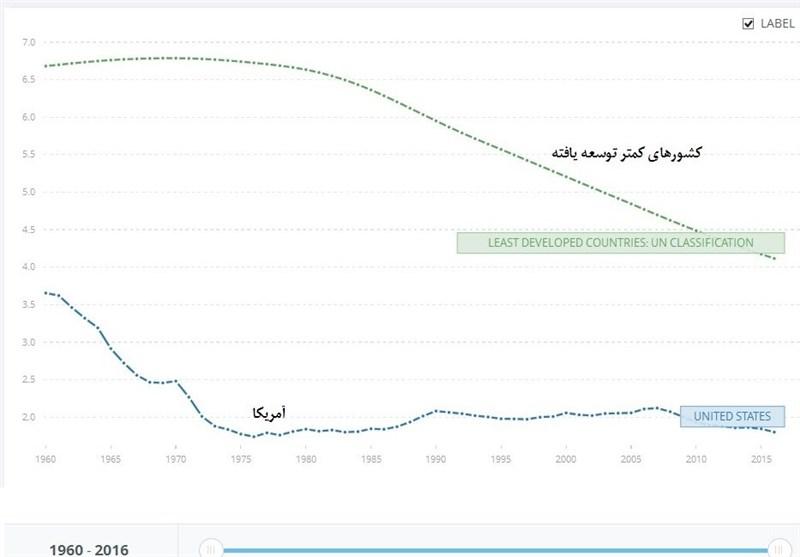 مقایسه نرخ باروری در آمریکا و کشورهای کمتر توسعه یافته