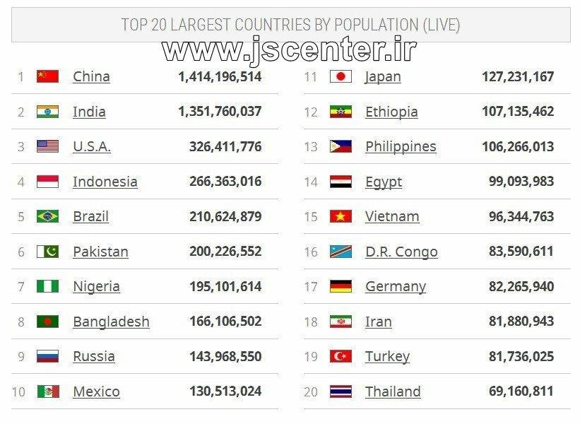 کشورهای پرجمعیت جهان