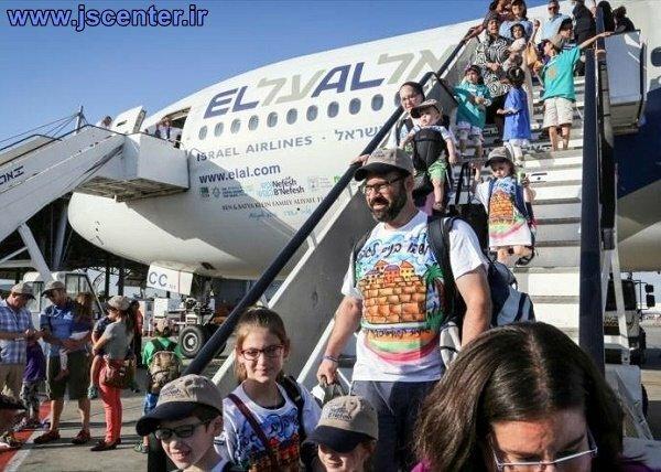 مهاجرت یهود به فلسطین