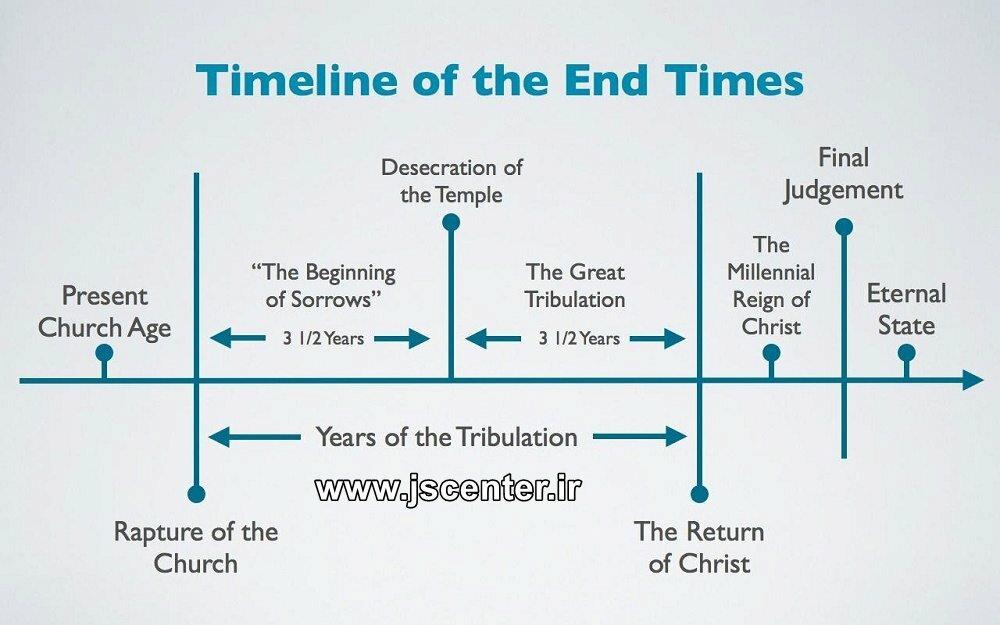 پایان تاریخ و آخرالزمان