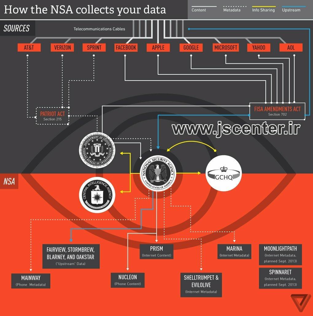 گراف نحوه جمعآوری دادهها توسط NSA