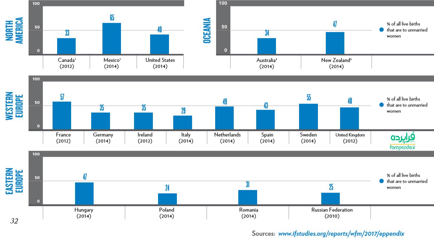 آمار حرامزادگی سازمان بهداشت جهانی