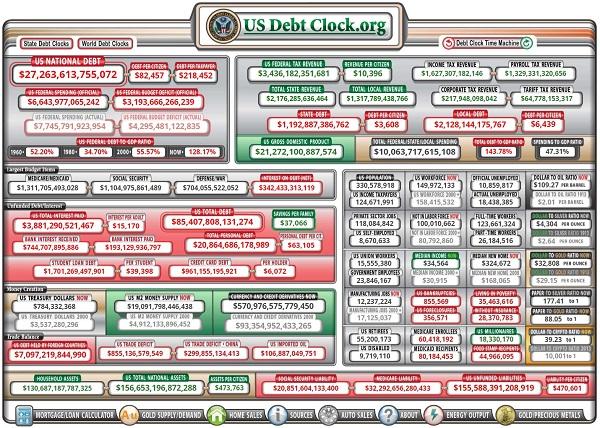 اعلام آنلاین میزان انواع بدهیهای آمریکا