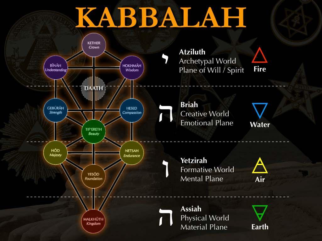 کابالا قبالا قباله Kabbalah