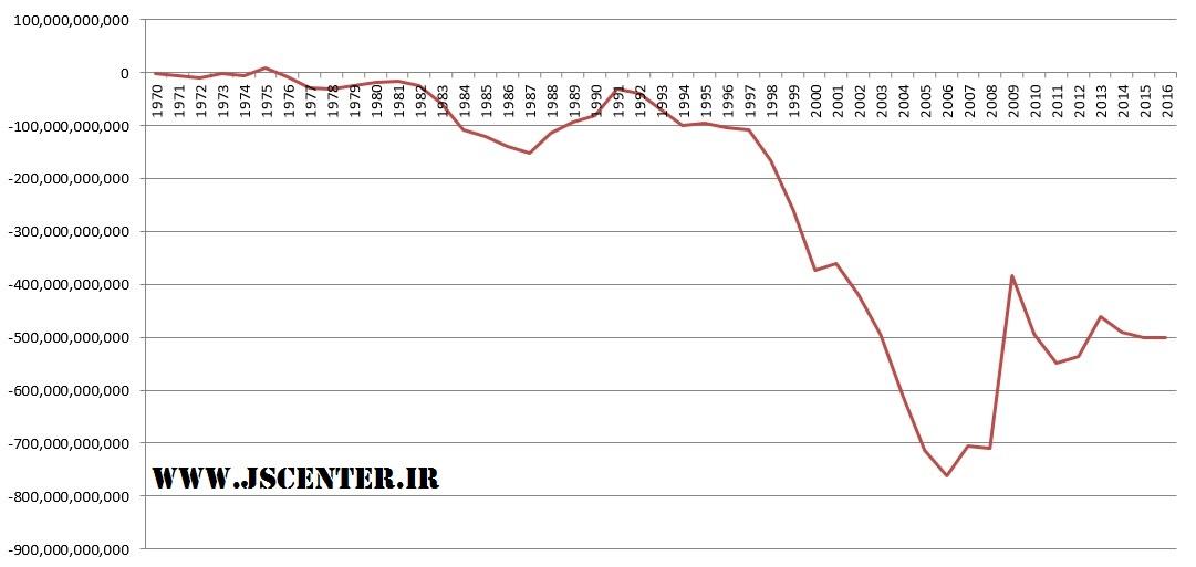 نمودار کسری تراز تجاری امریکا در طول زمان منبع بانک جهانی