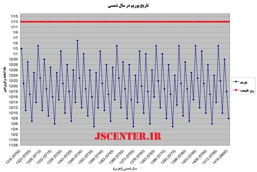 نمودار عدم انطباق پوریم و روز طبیعت سیزده فروردین در یک دوره 100 ساله